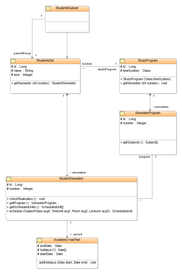 Timetable scheduler uml students class diagram ccuart Image collections